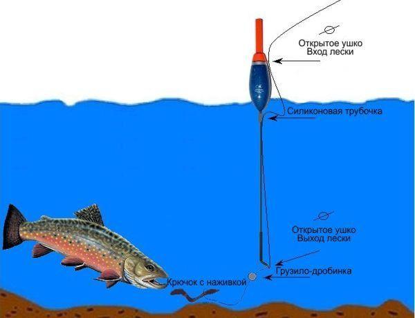 поплавки для ловли рыбы на речки